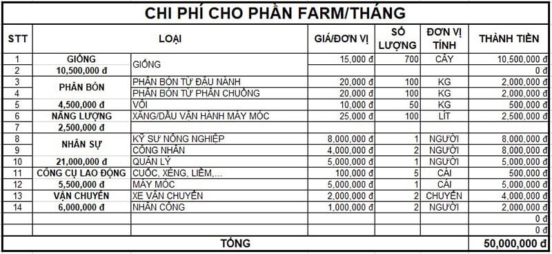 Tính Điểm Hòa Vốn Farmstay